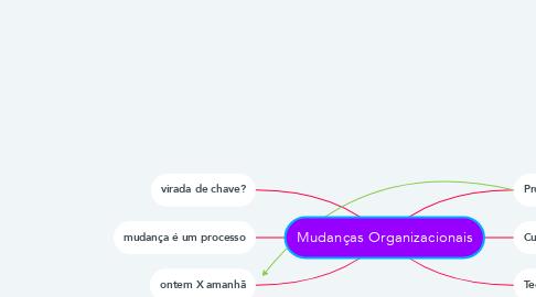 Mind Map: Mudanças Organizacionais