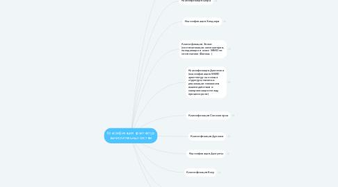 Mind Map: Классификация архитектур вычислительных систем