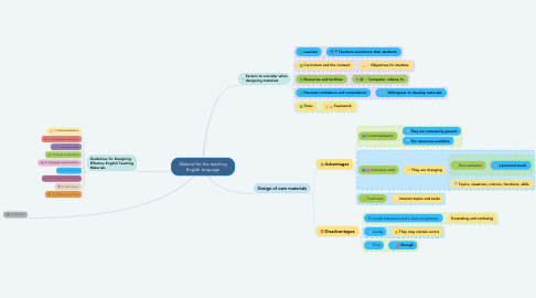 Mind Map: Material for the teaching English language