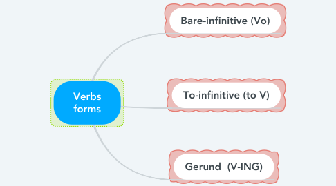 Mind Map: Verbs forms