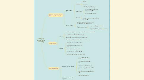 Mind Map: Lao động việc  làm-Chất lượng cuộc sống