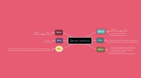 Mind Map: Demam berdarah