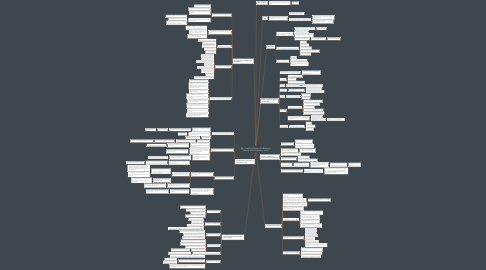 """Mind Map: """"MP: Guardião da Democracia Brasileira?"""" Texto de Julita Lemgruber e outros."""