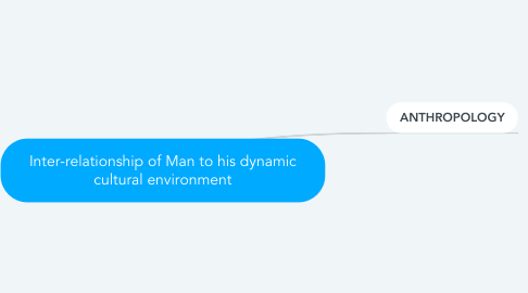 Mind Map: Inter-relationship of Man to his dynamic cultural environment