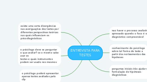 Mind Map: ENTREVISTA PARA TESTES