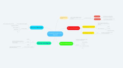 Mind Map: Principales recursos de la empresa