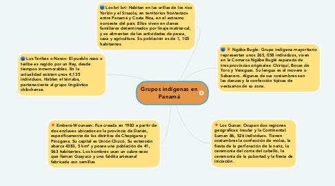 Mind Map: Grupos indígenas en Panamá