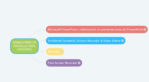 Mind Map: GRABADORES DE PANTALLA PARA WINDOWS