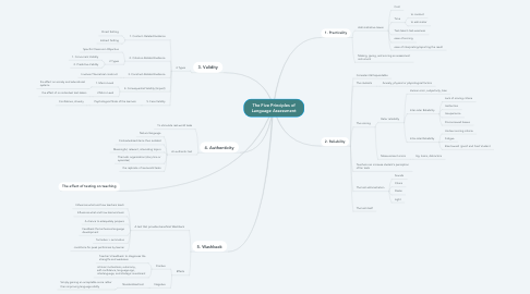 Mind Map: The Five Principles of Language Assessment