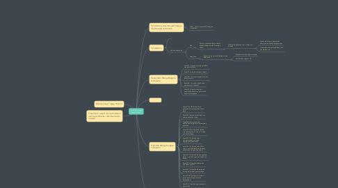 Mind Map: Hak dan kewajiban warga negara