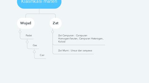 Mind Map: Klasifikasi materi