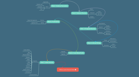 Mind Map: Write a semi-formal letter