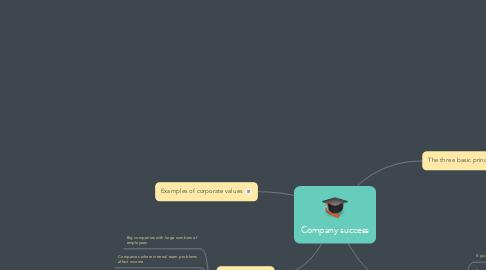 Mind Map: Company success