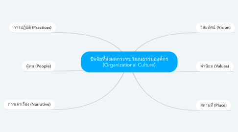 Mind Map: ปัจจัยที่ส่งผลกระทบวัฒนธรรมองค์กร (Organizational Culture)