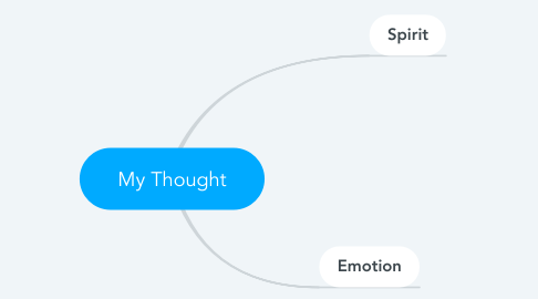 Mind Map: My Thought