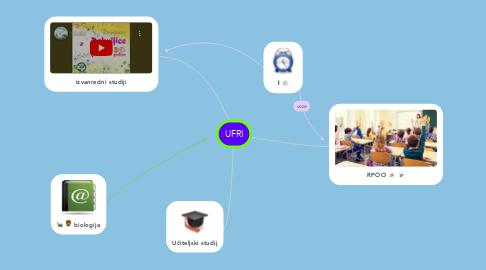 Mind Map: UFRI