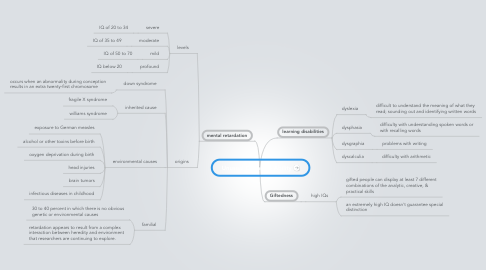 Mind Map: Unusual Cognitive Ability