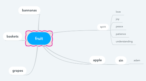 Mind Map: fruit