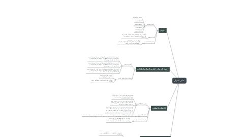 Mind Map: تحليل الدوال