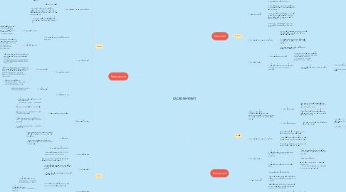 Mind Map: CACBONHYDRAT