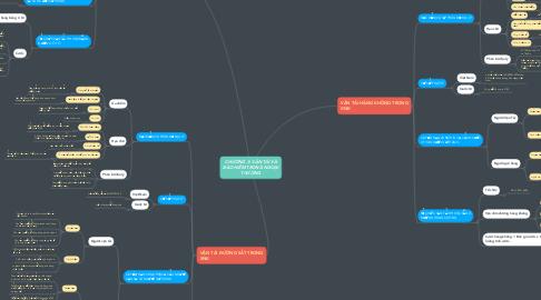 Mind Map: CHƯƠNG 3: VẬN TẢI VÀ BẢO HIỂM TRONG NGOẠI THƯƠNG