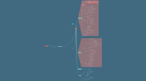 Mind Map: Droit social
