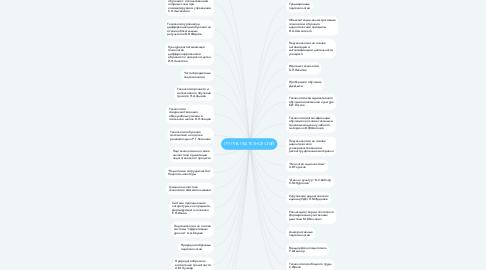 Mind Map: ГРУППА ПЕДТЕХНОЛОГИЙ