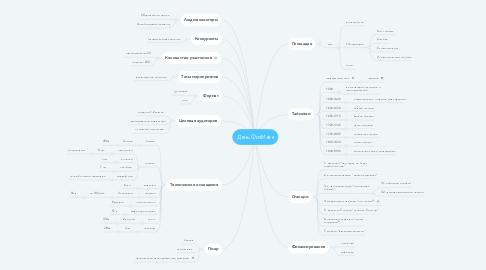 Mind Map: День ФизМеха