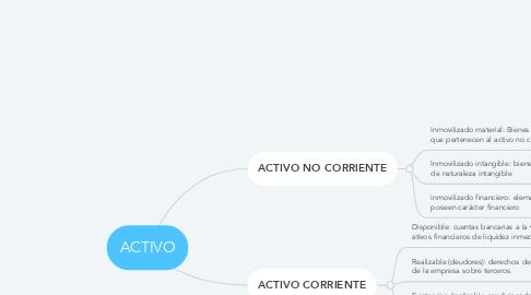 Mind Map: ACTIVO