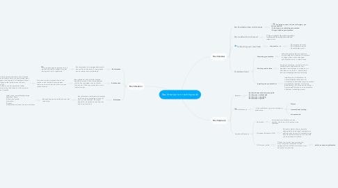 Mind Map: Rechtsstaat en rechtspraak