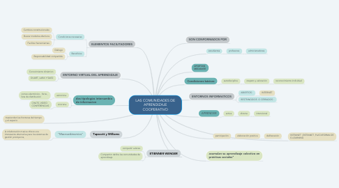 Mind Map: LAS COMUNIDADES DE APRENDIZAJE COOPERATIVO