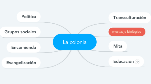 Mind Map: La colonia