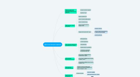 Mind Map: Диагностика ротацизма