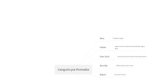 Mind Map: Categoría por Proveedor