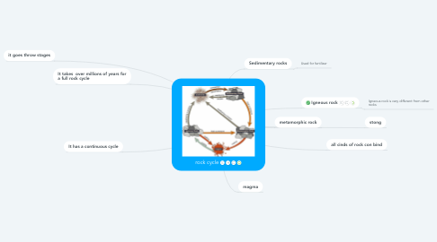 Mind Map: rock cycle