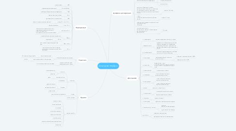 Mind Map: Дослідження Дум