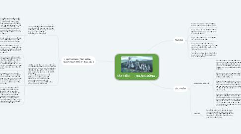 Mind Map: TÂY TIẾN       - HOÀNG DŨNG -