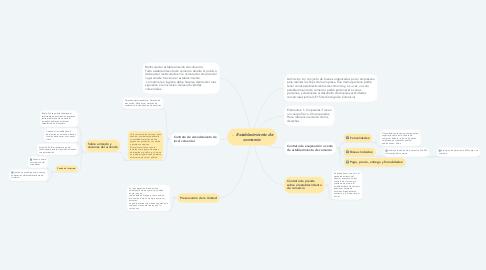 Mind Map: Establecimiento de comercio