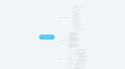 Mind Map: iBRsistemas - Treinamento de vendas
