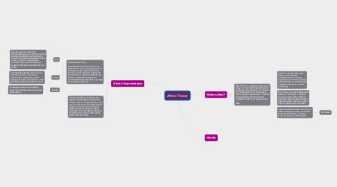 Mind Map: Affect Theory
