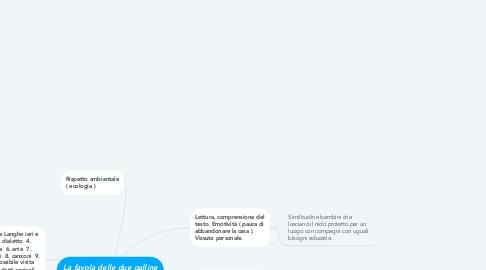 Mind Map: La favola delle due galline ( libro Beppe Fenoglio )