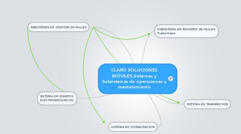 Mind Map: CLARO SOLUCIONESMÓVILES,Sistemas ySubsistemas de operaciones ymantenimiento