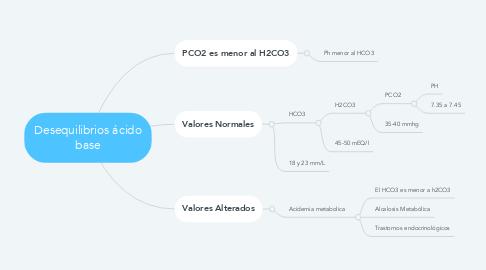 Mind Map: Desequilibrios ácido base