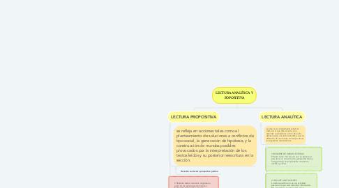 Mind Map: LECTURA ANALÍTICA Y POPOSITIVA