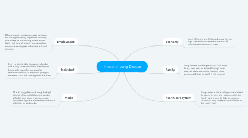 Mind Map: Impact of Lung Disease