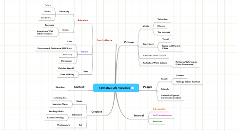 Mind Map: Formative Life-Variables