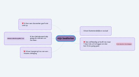 Mind Map: mijn kwaliteiten