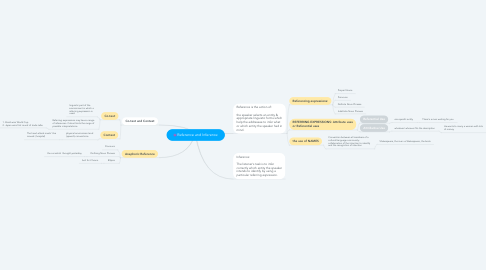 Mind Map: Reference and Inference