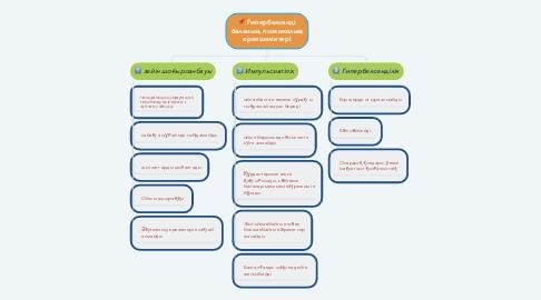Mind Map: 📄 Халықаралық білім берудегі нормативтік актілер