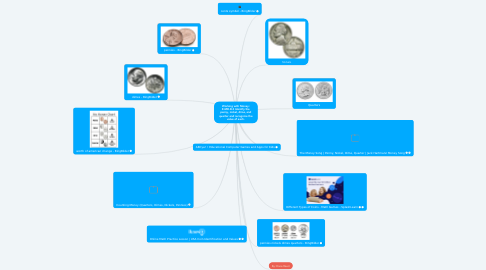 Mind Map: Working with Money: K.MD.B.3 Identify the penny, nickel, dime, and quarter and recognize the value of each.